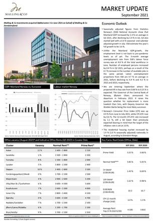 Malling-&-Co-Market-Update-Sept-2021